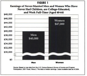 why are women paid less What's really behind why women earn less than  for women to achieve to the most advanced and highly paid  senior editor at the atlantic.